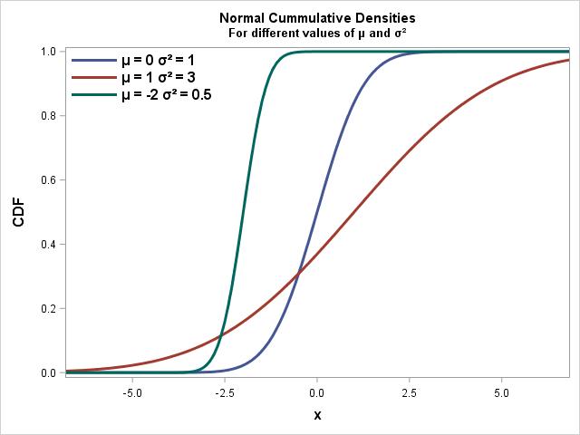SAS Code Example Normal Distribution Commulative Density Function CDF