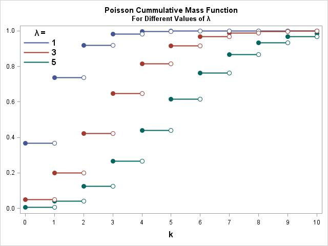 SAS Poisson Code Example Distribution Cummulative Mass Function CMF