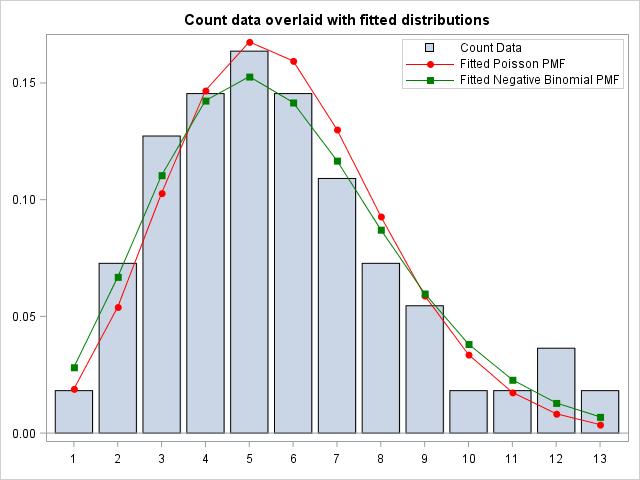 SAS Discrete Poisson and Negative Binomial fitted plot PROC GENMOD Example