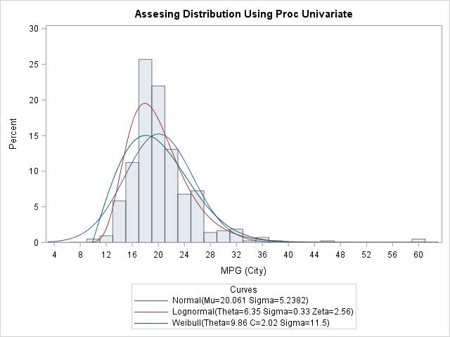 SAS PROC UNIVARIATE Fit Normal Weibull Lognormal Continuous Distribution