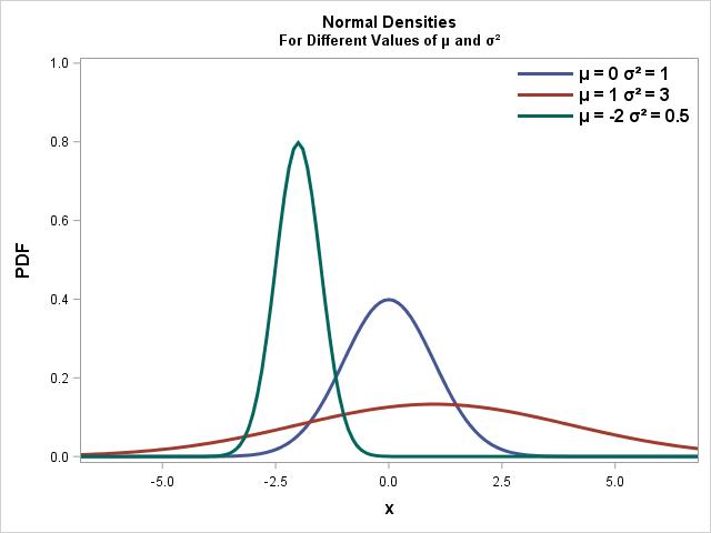 SAS Code Example Normal Distribution Probability Density Function PDF