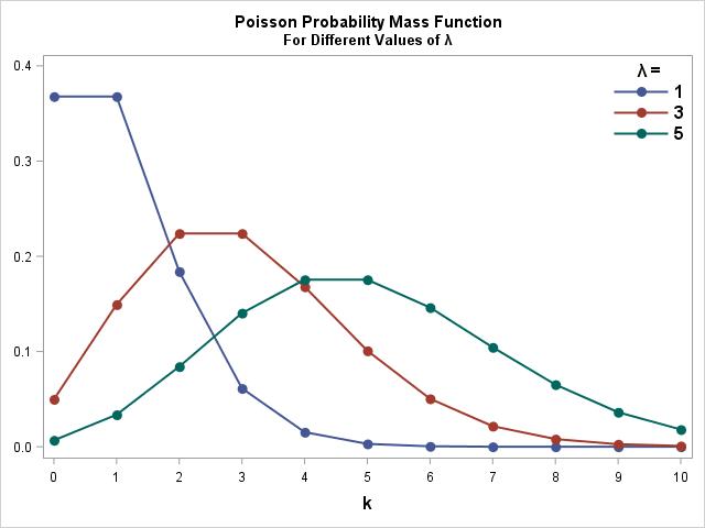 SAS Poisson Code Example Distribution Probability Mass Function PMF