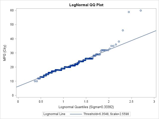 SAS PROC UNIVARIATE Fit Weibull Lognormal Distribution Example