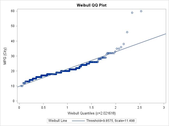 QQ Plot for Weibull Distribution