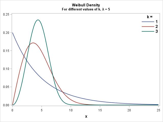 Weibull Probability Density Function PDF k