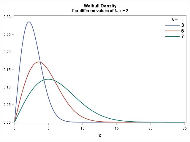 Weibull Probability Density Function PDF lambda