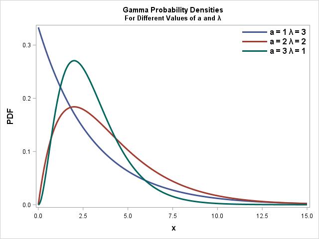 Gamma Probability Density Function PDF