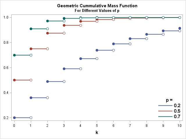Geometric Cumulative Mass Function
