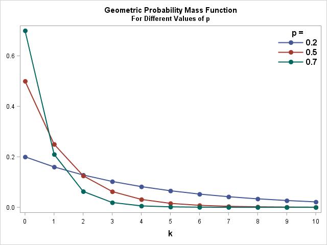 Geometric Probability Mass Function