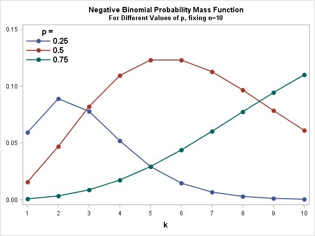 Negative Binomial Probability Mass Function PMF