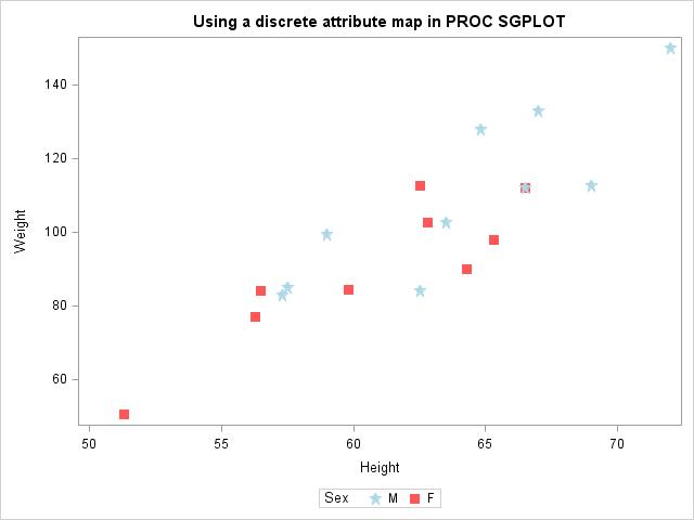 PROC SGPLOT discrete attribute map example SAS
