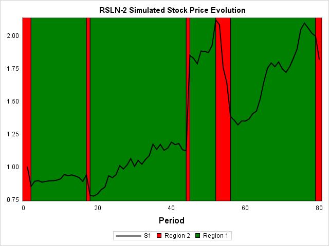 SAS IML Model RSLN Simulate Path