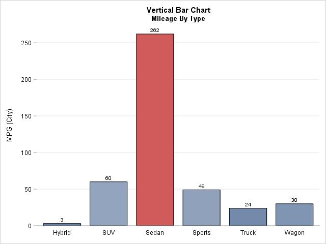 SAS PROC SGPLOT Statistical Graph Examples