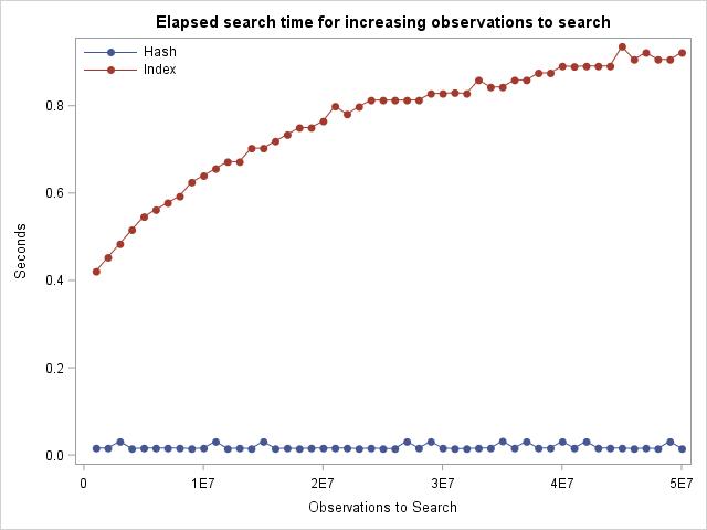 Hash Object SAS Index Search Algorithm Compared