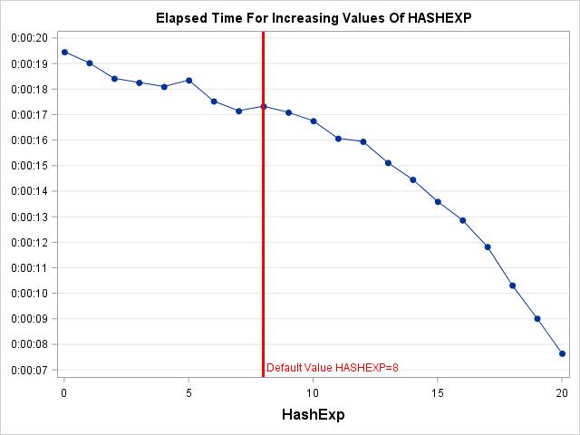 SAS Hash Object HASHEXP argument Effect