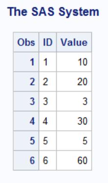 SAS Modify Statement Data Step Example