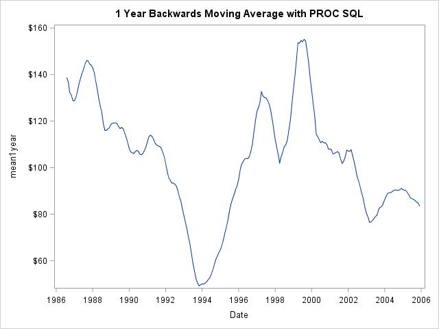 SAS Rolling Statistics PROC SQL Example