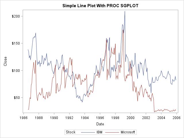 SAS PROC SGPLOT Line Plot Series Example